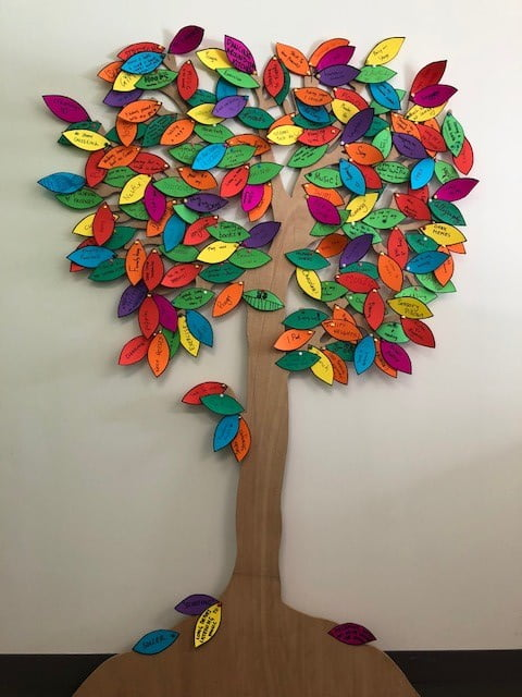 360 Health Positivitree for looking after our headspace